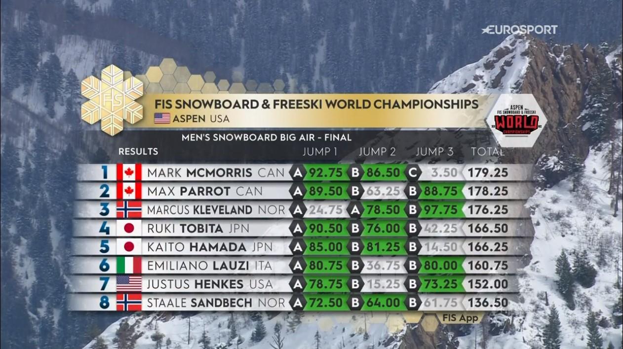 La classifica della finale che vede Emiliano chiudere al 6° posto